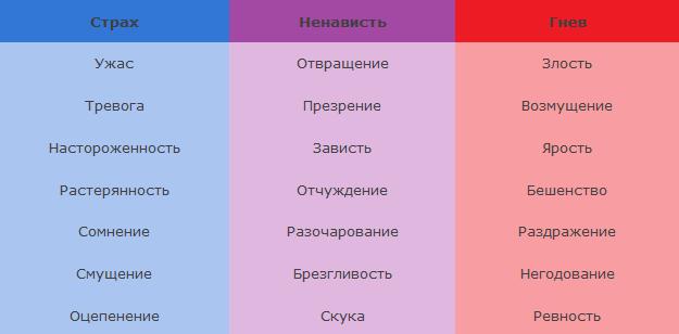 Работа со списком чувств